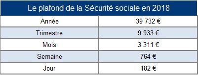 Plafond s curit sociale 2018 id es d 39 images la maison - Plafond retraite securite sociale 2014 ...