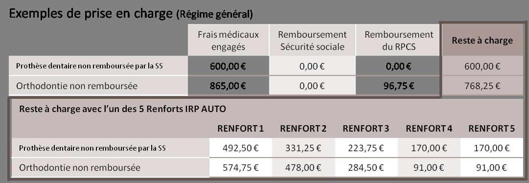 Vous bénéficiez toujours de prix mesurés en passant par les dentistes  partenaires IRP AUTO. 8a7210890c63