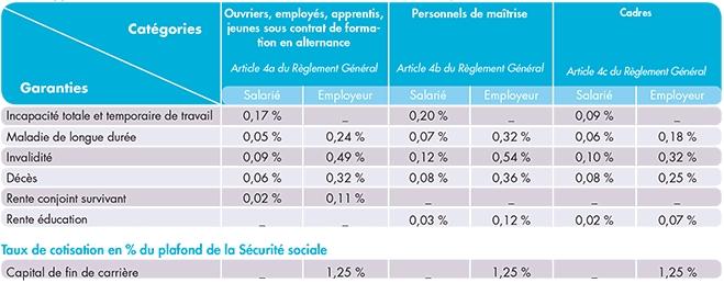Maintien des cotisations pr voyance et d cote de 25 en - Plafond indemnite journaliere securite sociale ...