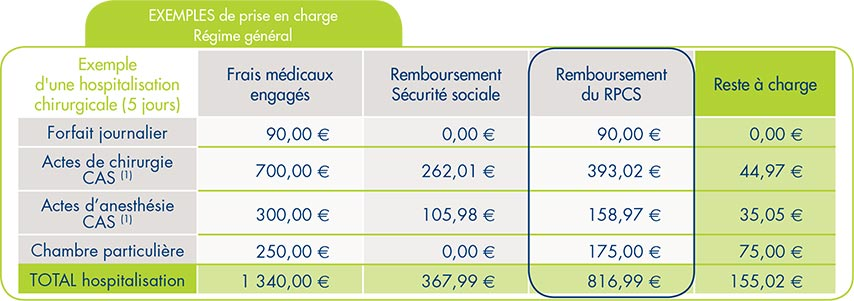 L hospitalisation irp for Prise en charge chambre individuelle mutuelle