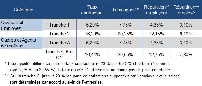 Calcul Des Taux De Cotisations Infos Sur Plafonds Et Tranches Pour