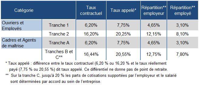 Calcul des taux de cotisations infos sur plafonds et - Grille salaire praticien hospitalier contractuel ...
