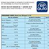 Notice Taux de cotisation Régime Professionnel Obligatoire,  CDR115P