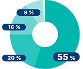 Crise sanitaire :  75 % des entreprises confiantes en l'avenir