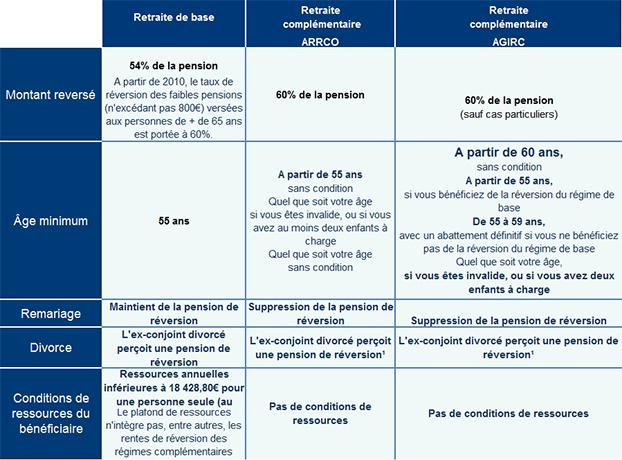REVERSION TÉLÉCHARGER CARSAT DE DEMANDE